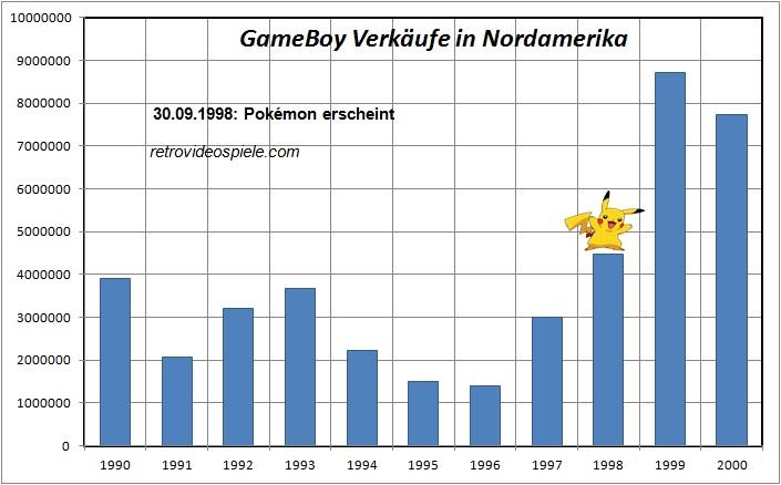 Pokemon GameBoy Spiel Verkaufszahlen Nordamerika