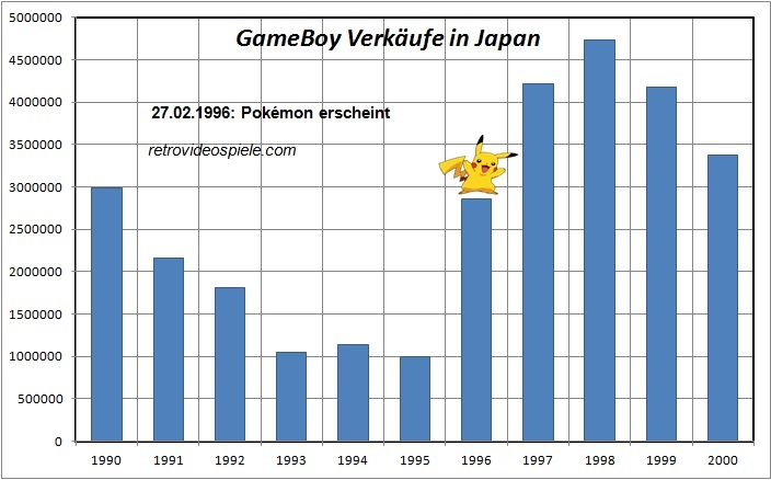 System Seller Pokemon GameBoy Verkaufszahlen Japan